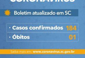 Governo do Estado confirma 184 casos de Covid-19